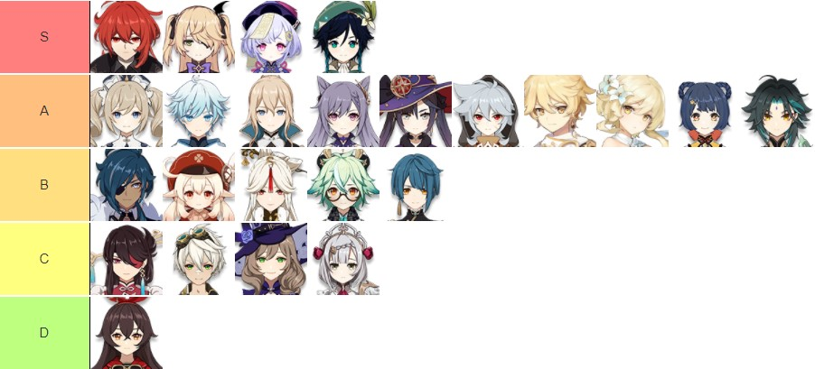 genshin impact tier list 2020